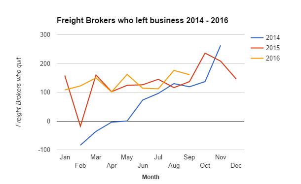 Number of Freight Brokers who left business