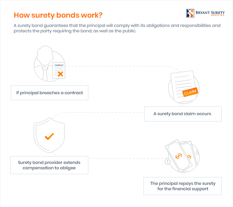how-surety-bond-claims-work