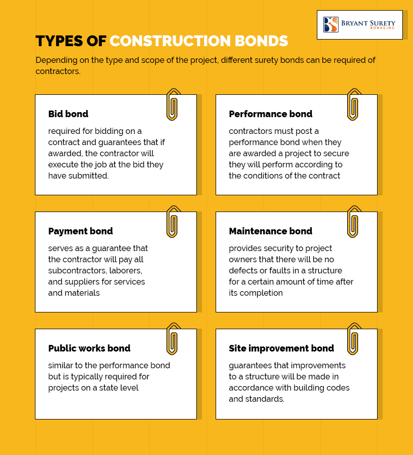 types-of-construction-bonds