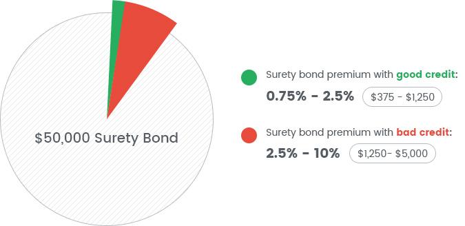 How much does a $50,000 surety bond cost? | Bryant Surety Bonds