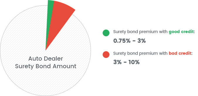 bonds dealer