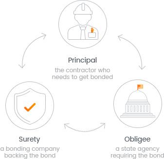 Contractors License Bond - A Comprehensive Guide   Bryant