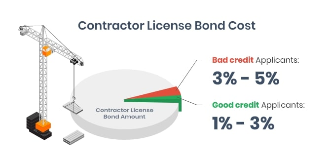 Contractors License Bond - A Comprehensive Guide | Bryant