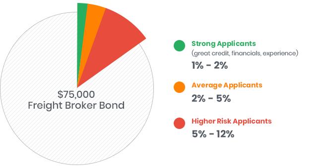 Freight Broker Bond Cost [Bond Rate Calculator Inside