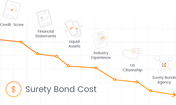 Surety Bond Cost - A Complete Guide | Bryant Surety Bonds