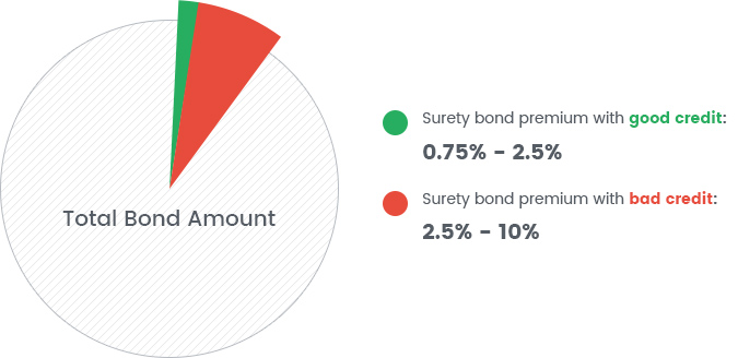 performance bond template - surety bond cost a complete guide bryant surety bonds